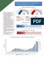Raport saptamanal INSP (EpiSaptamana30)