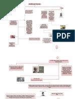 Mapa Conceptual Gestiòn por Procesos Final