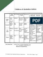Traits Children Alcoholic Addicts
