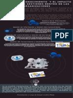 Infografía Gestión del Conocimiento y el impacto sobre otras gestiones dentro de las organizaciones (1)
