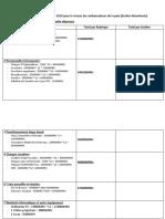 Esquisse de budget de FPU