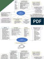mapa mental el profesor como investigador
