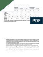 Comparación de valores fisicoquímicos de productos lácteos