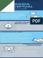 pedagogia conceptual- infografia