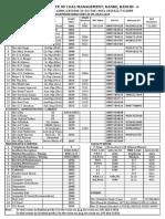 Coal India - Training institute- directory