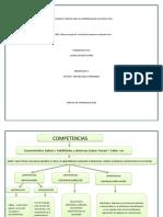 AA3-EV1. Mapa conceptual - Formación basada en competencias.