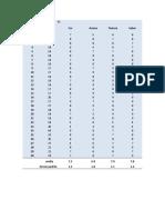 Dados - Análise Sensorial Mortadela