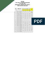 Sankalp Spl Practice Test Result for Batch Sankalp921 Lot Copy