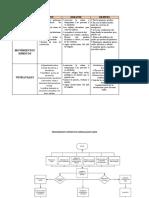 Antes, Durante y Despues y Flujograma SISMOS Y VENDAVALES