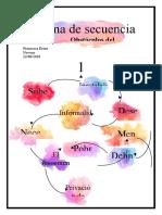 Cadena de secuencia, desarrollo humano