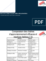 Comparison of Efficient and Responsive Supply Chains ( FR