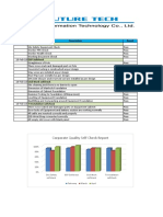 Statistical Report on Corporate Quality Management