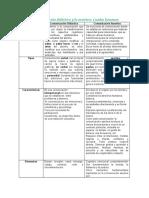 Comunicación y Asertividad Cuadro Resumen