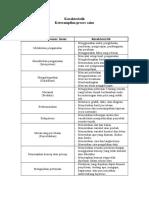 Karakteristik Keterampilan proses sains