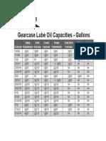 8. Capacidades del Aceite de Lubricación de las Cajas de Engranajes