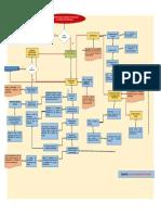 Evidencia Diagrama de Flujo Logro de La Competencia