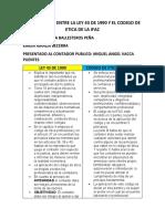 COMPARATIVA ENTRE LA LEY 43 DE 1990 Y EL CODIGO DE ETICA DE LA IFAC