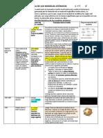 Evolución histórica de lo modelos atómicos - 3° - 2015 - copia.docx