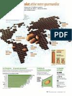 Infographie Carrefour - Le Chocolat Attise Notre Gourmandise