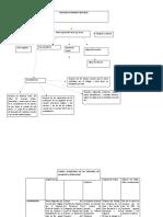 Procesal civil, diagramas y cuadro comparativo