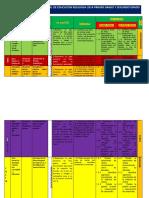 Planificación Curricular Anual 2014 Comunicación, Educación Fisica Arte Religión