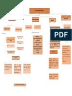 Mapa conceptual legislacion turistica
