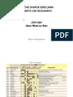 Daftar Dhapur Keris Jawa (2)