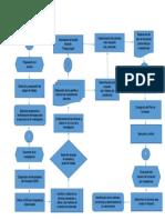 Diagrama de flujo Logro de las competencias requeridas