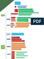 Planificación Estratégica mapa sinopticos de los temas de exposición