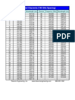 DWDM ITU Table - 100 GHz