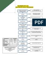 DiagramaFlujo_Elaboración_LecheCondensadaArtesanal..pdf