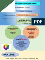 CLASIFICACIÓN SINTÁCTICA DE LAS PALABRAS.