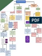 Mapa Conceptual Operacion vectores (2)