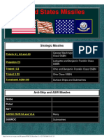 US Shipboard Naval Missiles (website capture) WW