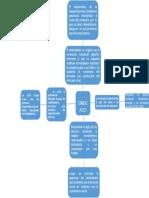 sesion 2 mapa mental sociales