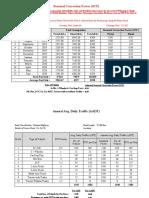 Calculation of Seasonal Correction Factor