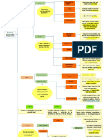 cuadro sinoptico DPG