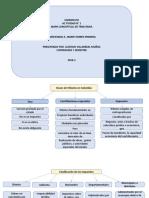mapa conceptual de tributaria atividad 1