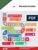 Como iniciar o seu negocio.pdf