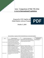 Derivatives Reform; Comparison of Title VII of the Dodd-Frank Act to International Legislation