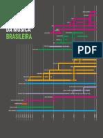 Linha_do_tempo_da_musica_brasileira