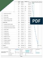 Diagrama Gantt desarrollo de software