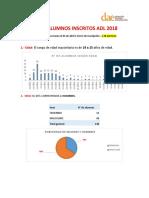 Perfil Alumnos Inscritos Adl 2018