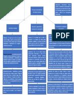 Mapa conceptual ADMINISTRACION DE RH SENA