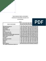 PIB Nominales