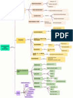 MAPA CONCEPTUAL TTO ENDODONTICO.pdf