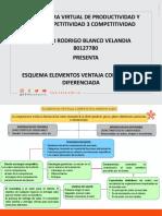 ESQUEMA ELEMENTOS DE LA VENTAJA COMPETITIVA DIFERENCIADA