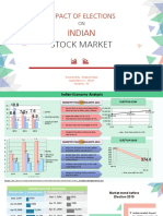Impact of Elections on Indian Stock Market