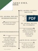 Infografía - Suma Teológica - Tratado del Hombre