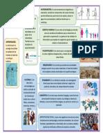 Act. 1 División de la antropología MARCO GERARDO